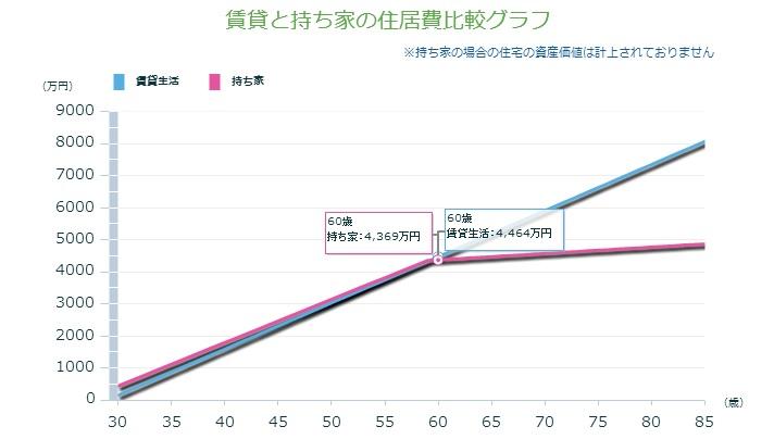 賃貸と持家の住居費比較グラフ